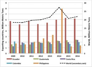Figure 1-Global banana export.001